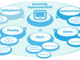 Tips for BYOD Implementation inEducation