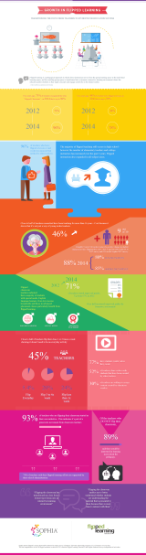The Growth of Flipped Learning (Infographic)