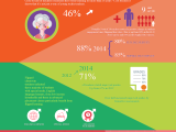 The Growth of Flipped Learning(Infographic)