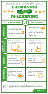 eLearning vs. mLearning