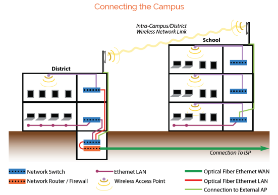 connecting campus