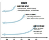 Key Trends Accelerating Tech Adoption in HED