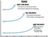 Key Trends Accelerating Tech Adoption inHED