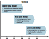 Key Trends Accelerating Tech Adoption in Higher Education