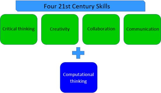 Four 21st Century Skills