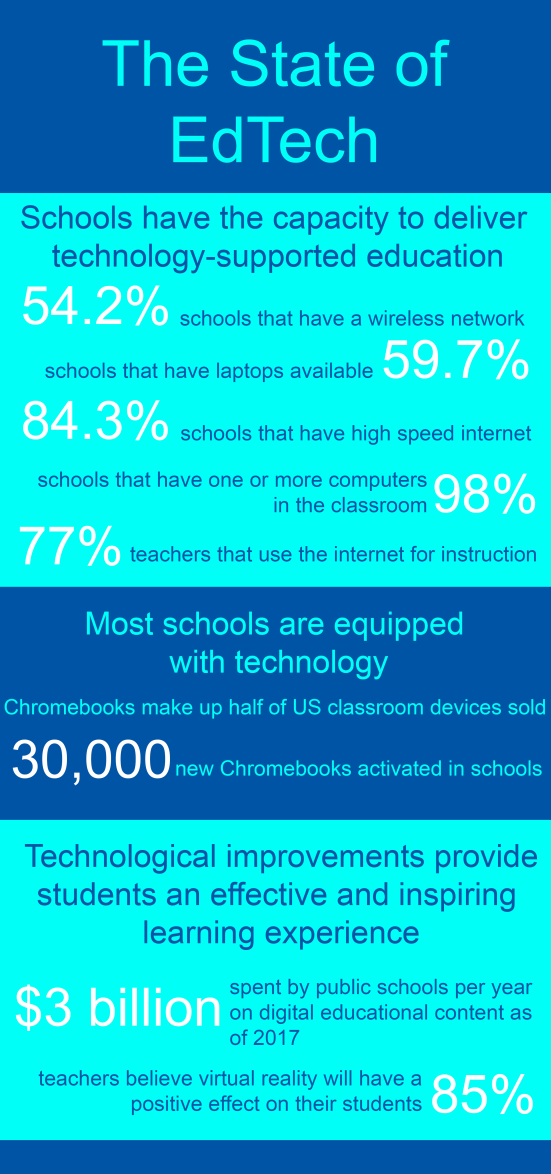State of EdTech Infographic