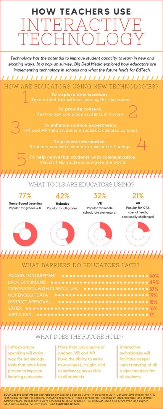 How Teachers Use Interactive Technology Infographic