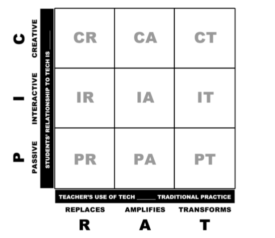 PIC-RAT Matrix for teachers to use to make education technology purchasing decisions