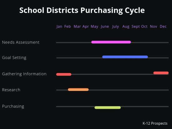 School Districts Purchasing Cycle