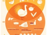 Thanksgiving through the years(infographic)