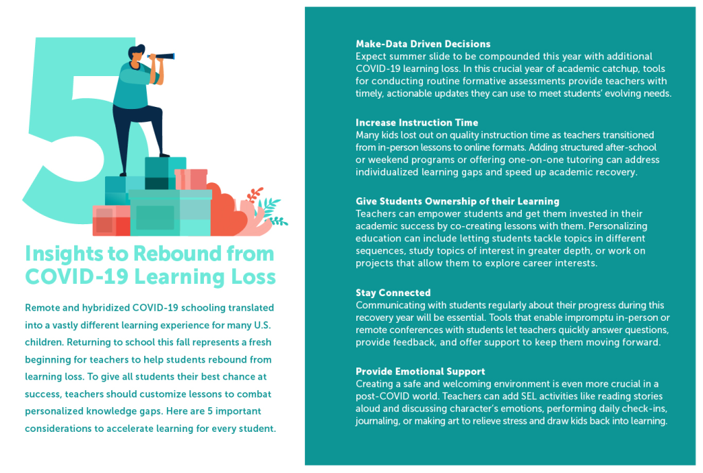 Infographic on 5 Insights to Rebound from COVID-19 Learning Loss
